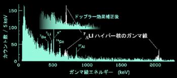 γ線のスペクトル
