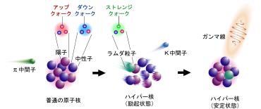 ハイパー核の作り方