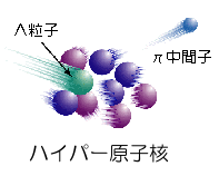 http://lambda.phys.tohoku.ac.jp/img/hyper_nuclear.png
