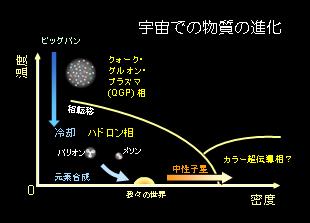 http://lambda.phys.tohoku.ac.jp/img/phase_diagram.png
