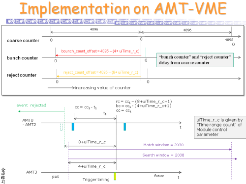 Implementation_on_AMT-VME_s.png