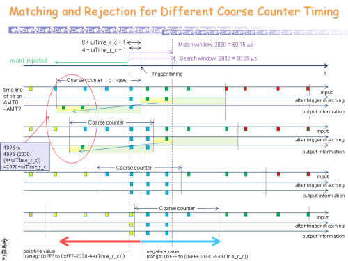 Matching_and_Rejection_for_Different_Coarse_Counter_Timing_s.png