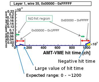 AMT-VME_TDC_distribution_s.png