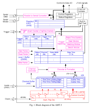 Block_Diagram_of_the_AMT-3_s.png